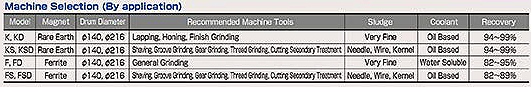 Machine Selection (By application)