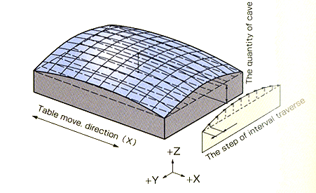 Spherical surface convex/concave grinding (凸)