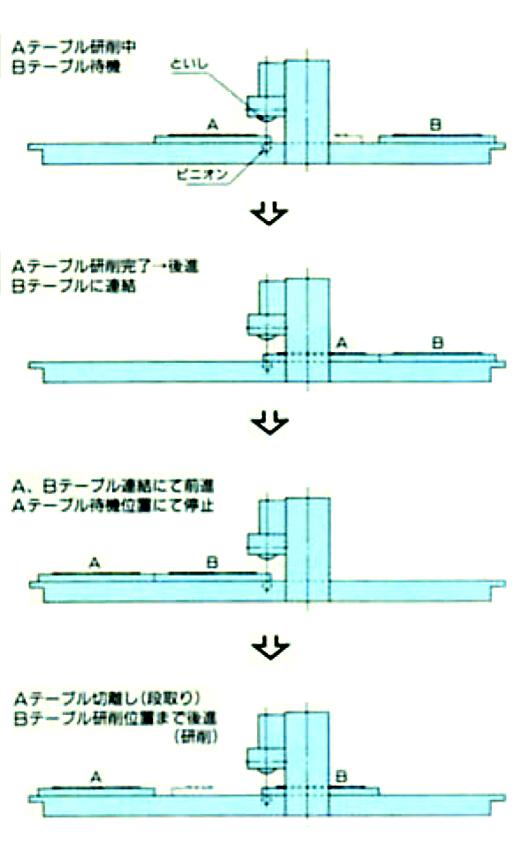 タンデムテーブル方式2